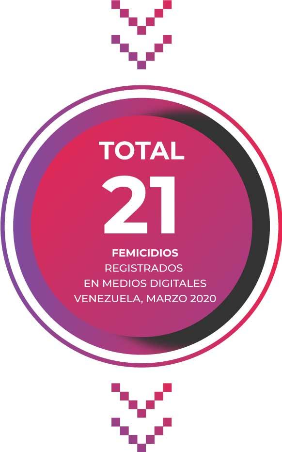 Total: 21 femicidios registrados en medios digitales en Venezuela, marzo 2020